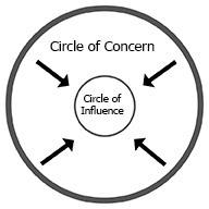concern_factor